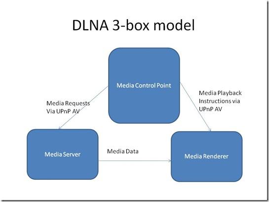 UPnP AV 3-box model