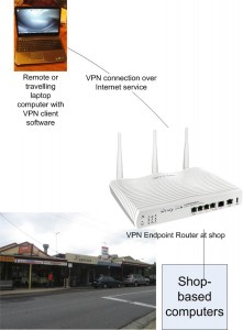 Client-Box Remote Access VPN