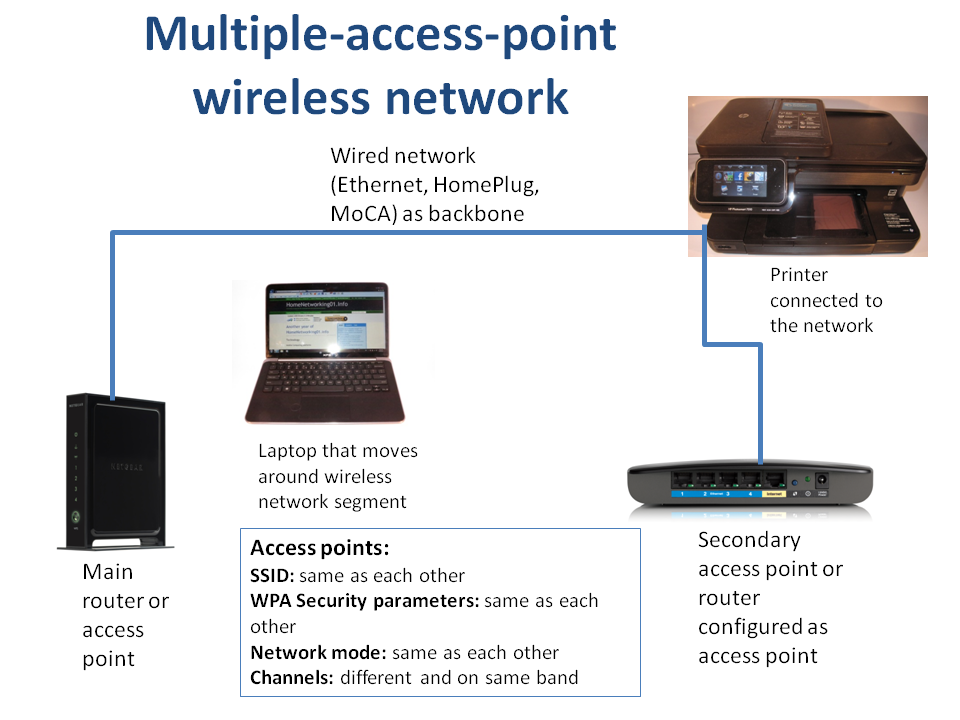 Extended wireless-network connection diagram