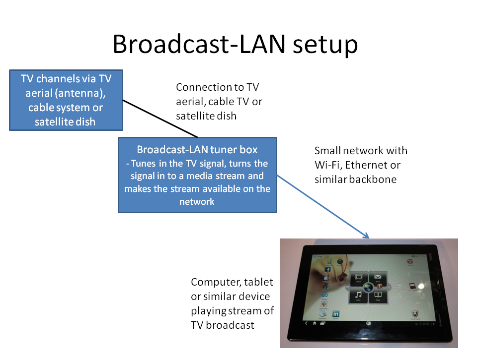 Broadcast-LAN setup