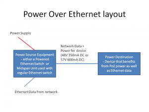 Power Over Ethernet concept