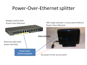 Power Over Ethernet splitter powering an ordinary access point
