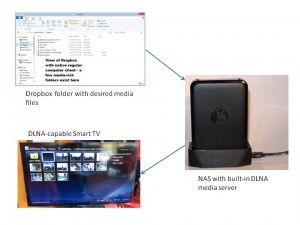 Dropbox folder to DLNA-capable TV availability concept