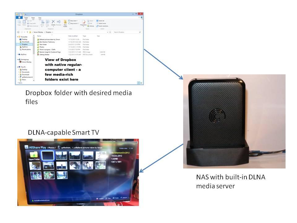 Dropbox folder to DLNA-capable TV availability concept