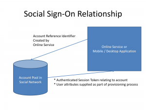 Social sign-on concept diagram