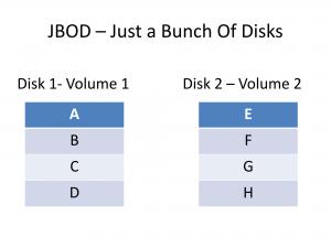 JBOD data layout