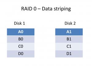 RAID 0 Data striping data layout