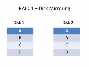 RAID 1 disk mirroring data layout