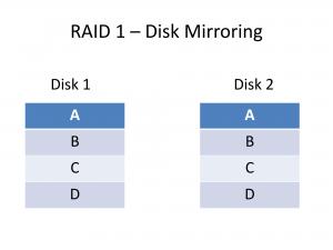RAID 1 disk mirroring data layout