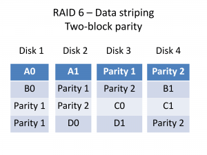 RAID 6 Data striping and two-block parity data layout