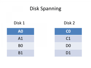 Disk Spanning data layout