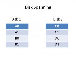 Disk Spanning data layout