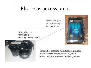 Using your smartphone's wireless-tethering feature as an access point