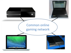 Microsoft is stepping towards online gaming's holy grail - a federated cross-platform online gaming experience