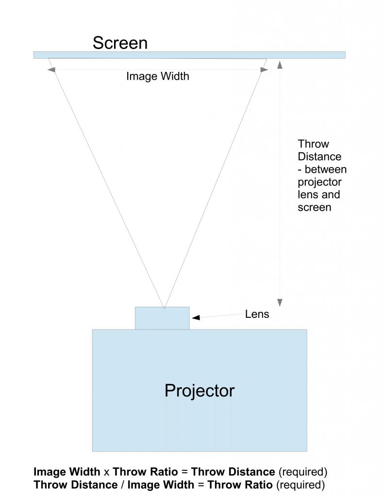 Projector setup diagram with distances