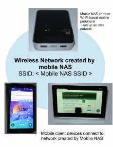 Network setup for mobile NAS and smartphone
