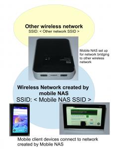 Mobile NAS as bridge setup