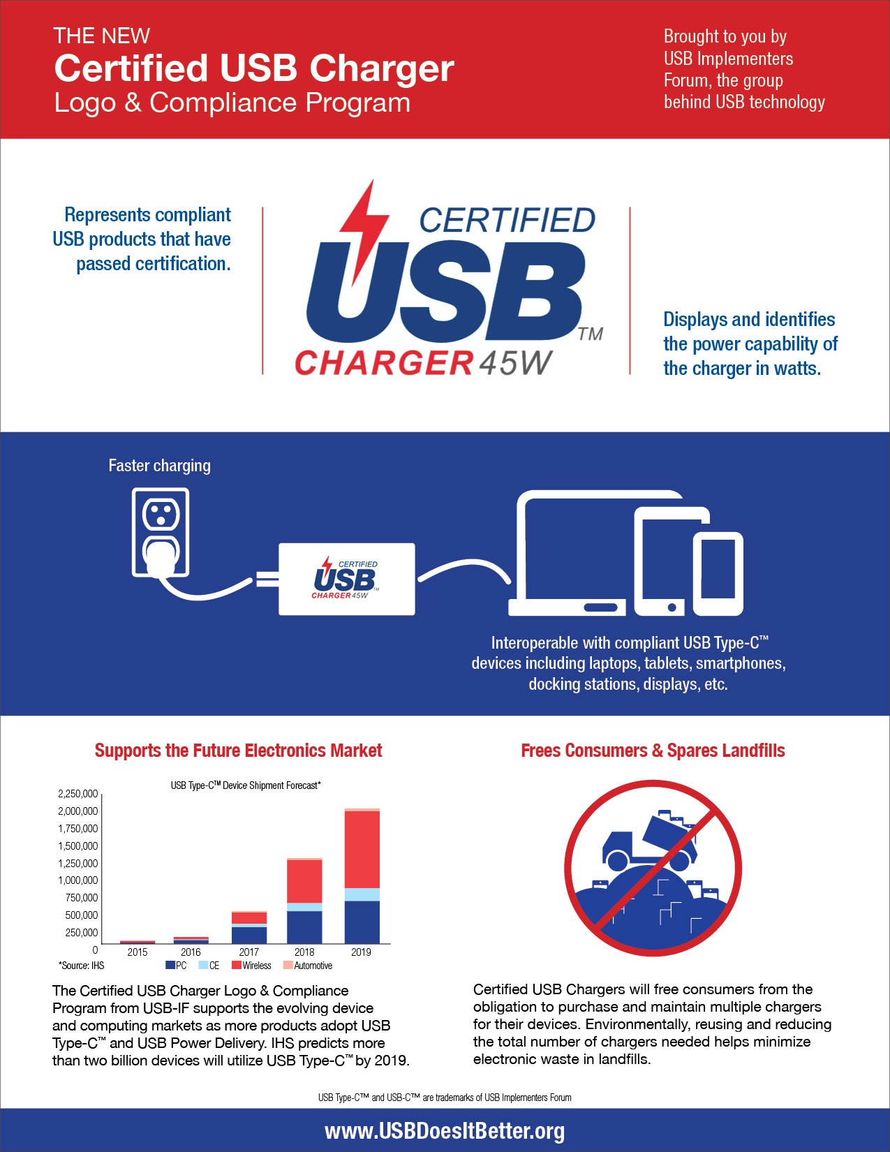 Certified USB Charger Logo and Compliance Program Infographic courtesy of USB Implementers Forum