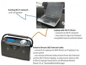 Wi-Fi Personal-Area Network concept diagram