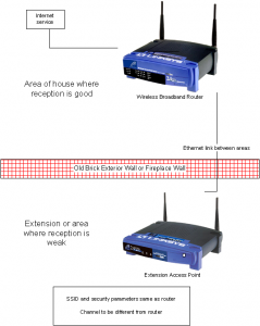 Two access points used to extend wireless-network coverage in older house