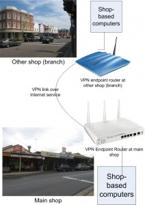 Box-to-Box VPN connecting two networks