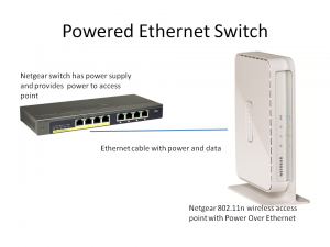 Ethernet Switch with PoE powering Access Point with PoE