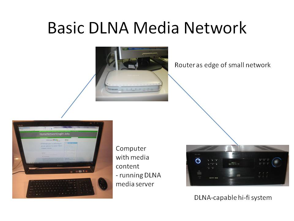 Basic DLNA Media Network