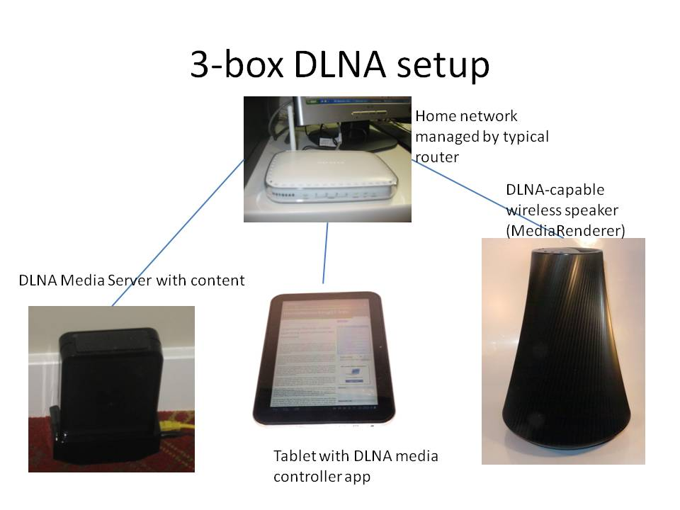 3-box DLNA setup with control point device