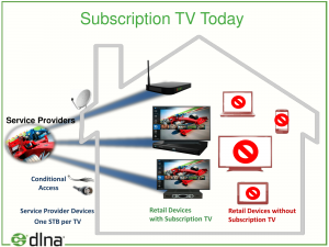 A current pay-TV setup with each TV having a set-top box
