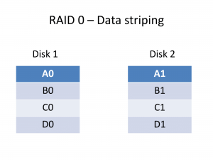 RAID 0 Data striping data layout