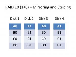 RAID 10 data layout