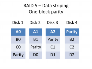 RAID 5 Data Striping with parity Data layout
