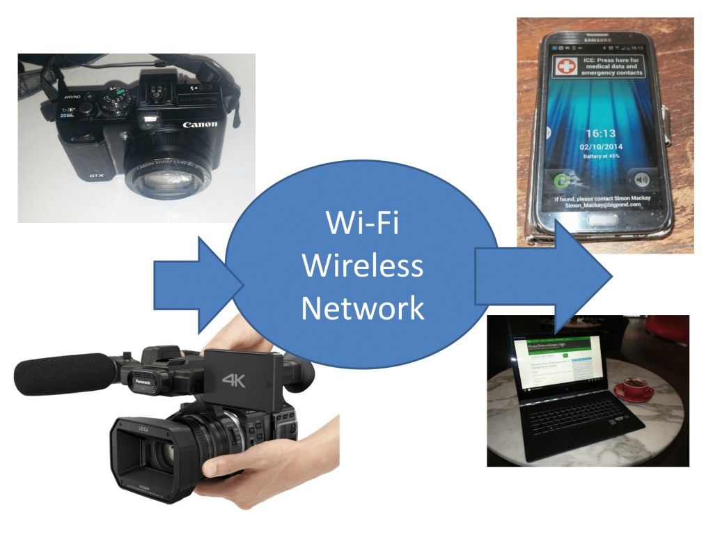 Wi-Fi as a feature for digital cameras and camcorders