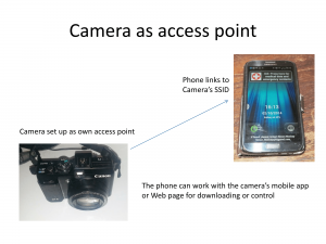 Camera set up as access point