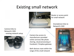 Using an existing network