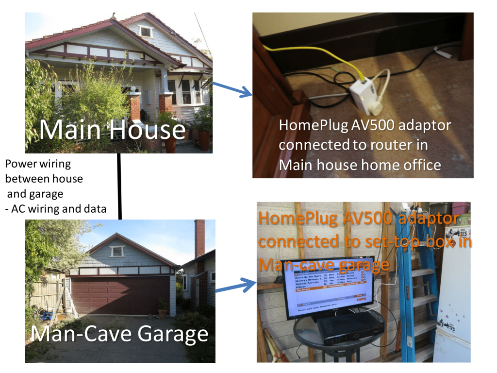 HomePlug link between house and garage