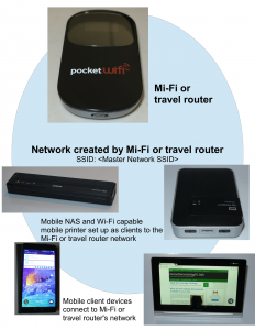 "Mobile network wiht ""Mi-Fi"" router and 2 Wi-Fi-capable mobile peripheral devices"