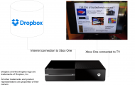 XBox One connected to Dropbox concept diagram