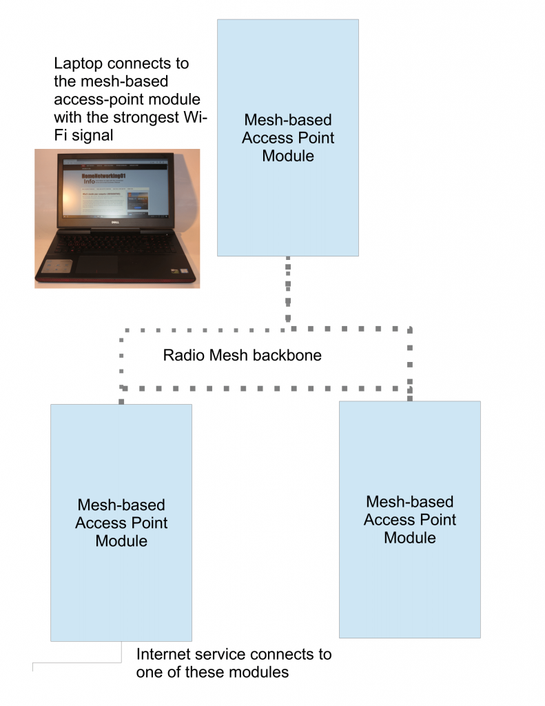 Mesh-based distributed Wi-Fi system