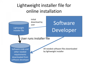 Lightweight installer file used for online installation