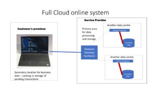 Full Cloud online system