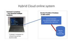 Hybrid Cloud online system