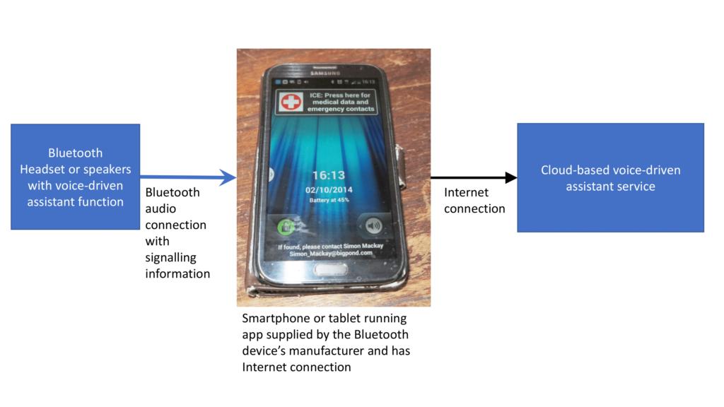 Bluetooth smart speaker diagram