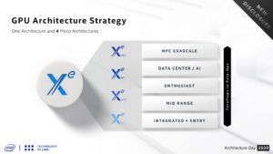 Intel Xe graphics strategy slide courtesy of Intel Corporation