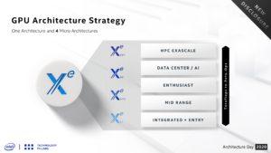 Intel Xe graphics strategy slide courtesy of Intel Corporation