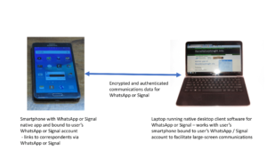 WhatsApp and Signal's relationship with their desktop clients