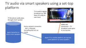 The next direction for set-top-box and smart speaker platforms